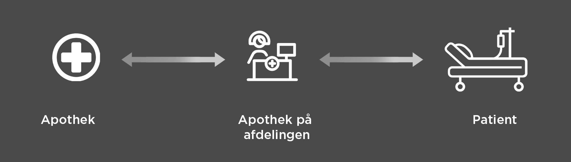 Logistics Deens