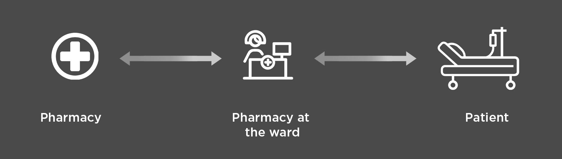 Logistics medication pharmacy top atient ward amis